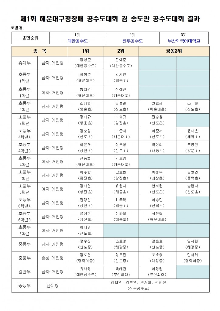 제1회 구청장배 공수도대회결과001